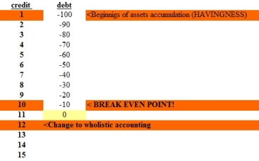 credit debt break even point chartA